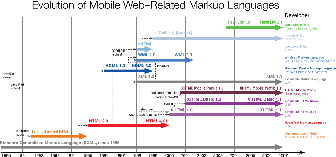 mobile web standards evolution